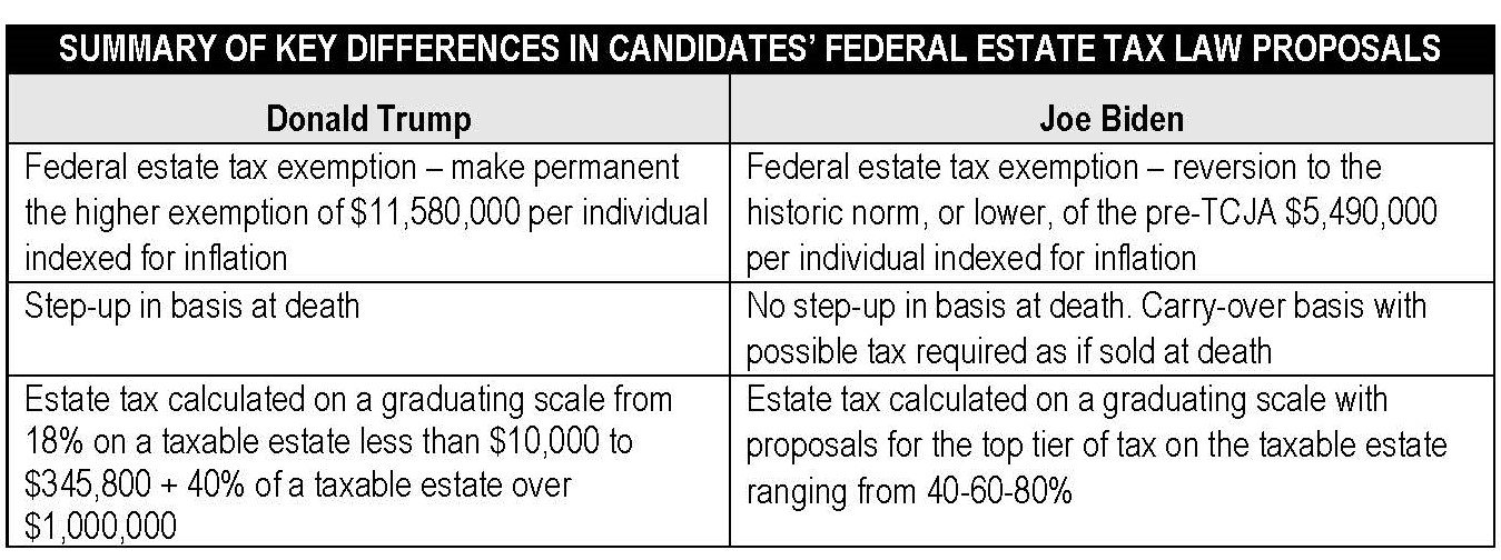 SUMMARY OF KEY DIFFERENCES IN CANDIDATES estate tax proposals